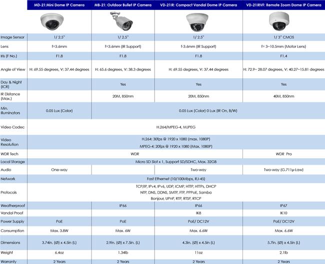 IP-Camera-Comparison